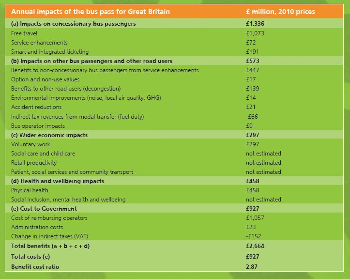 annual-impacts-of-the-bus-pass-for-great-britain